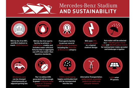 Falcons stadium on track for top sustainability rating