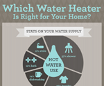 Which energy-efficient water heater is right for your home? (Infographic)